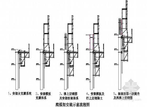 [北京]高层写字楼核芯筒液压爬模爬架施工组织设计(鲁班奖)