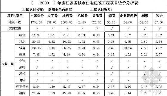 江苏省某商品房每100平方米建筑装饰安装主要工程量含量表