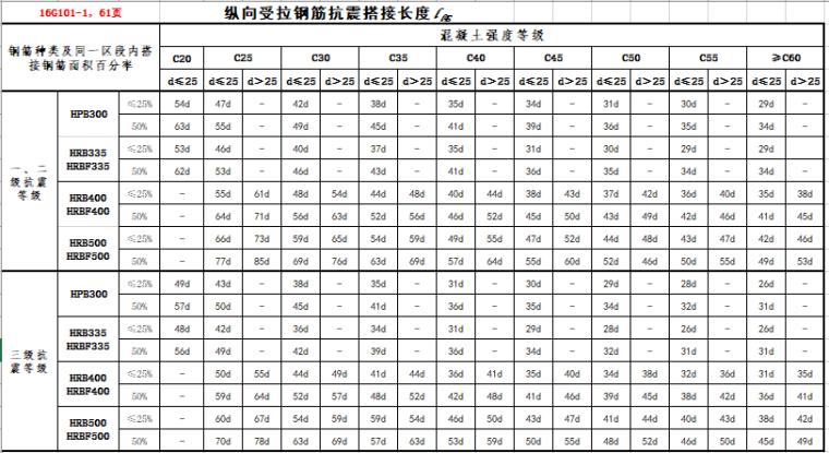16G101-1钢筋搭接与锚固长度查表_6