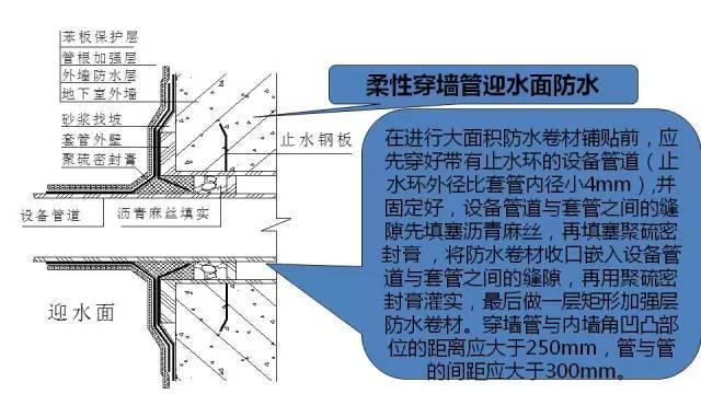 图文解读建筑工程各专业施工细部节点优秀做法_25