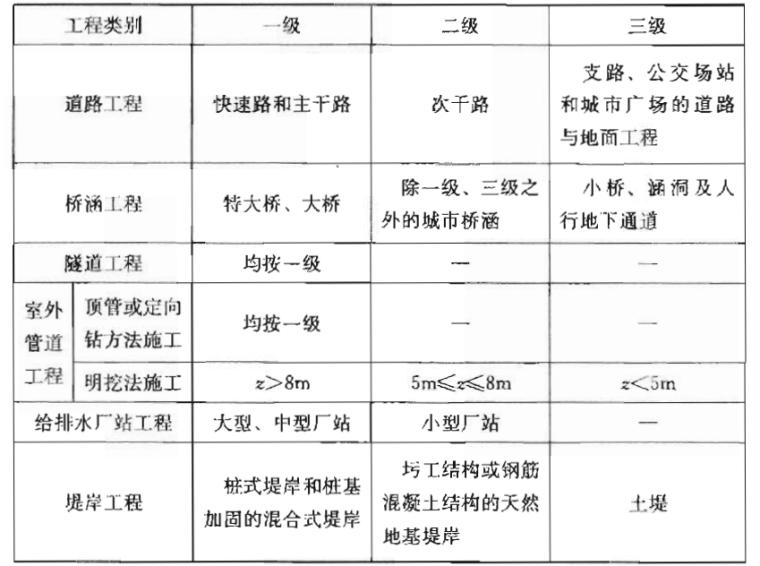 市政工程勘察规范