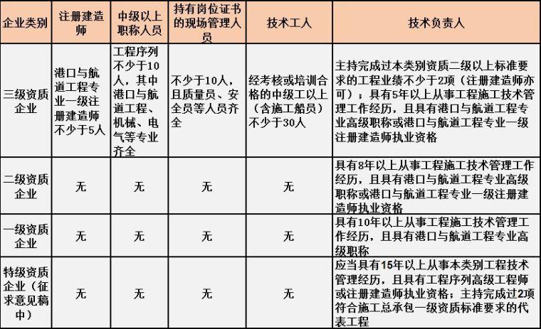 住建部最新施工总承包资质标准人员要求[建议收藏]_6