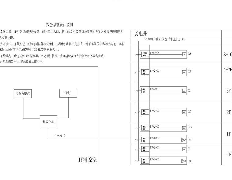 [安徽]医院大楼弱电智能化项目施工图72张(系统全面甲级智能建筑设计)_5