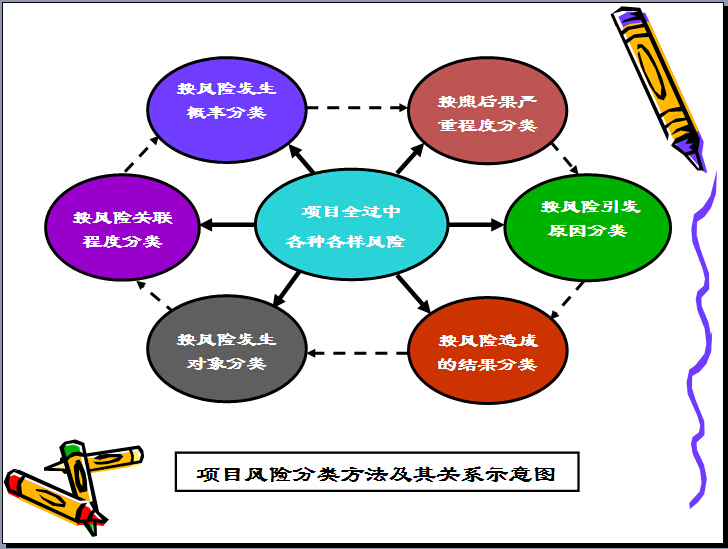 建筑工程项目管理培训讲义(331页,图文丰富)_5
