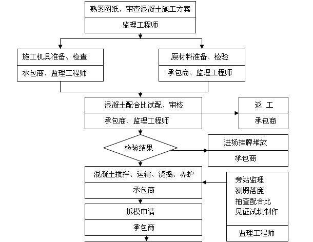 建设工程监理资料范本大全(442页,图文丰富)_2