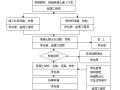 建设工程监理资料范本大全(442页,图文丰富)