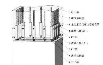 目前我国的装配式建筑结构的抗震性能基本等同于现浇结构的抗震性能图片
