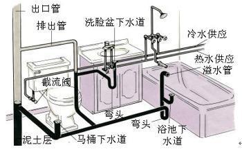 upvc排水管消能装置资料下载-图文简述建筑给排水系统