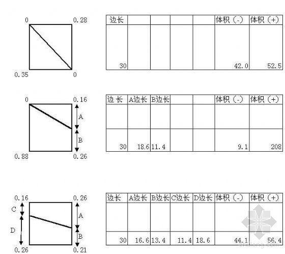 各种土建程量计算计算表格