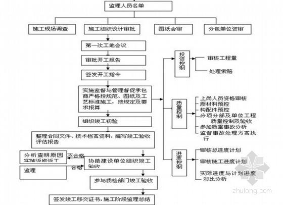 保障性住房装修装饰工程监理实施细则(2013年)
