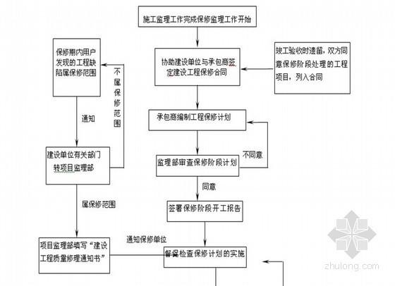 [福建]某水库钢管道输水工程监理大纲 共110页