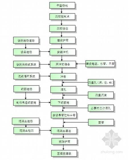 [广东]高层住宅楼桩基础专项施工方案