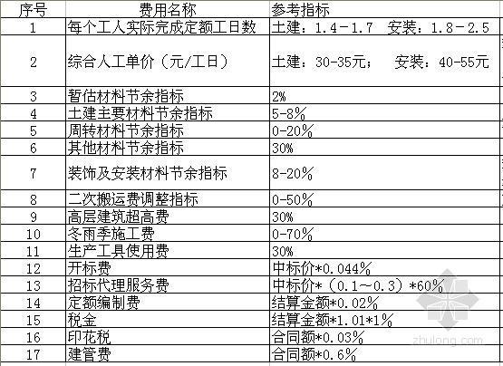 劳务分包取费指标测算参考表