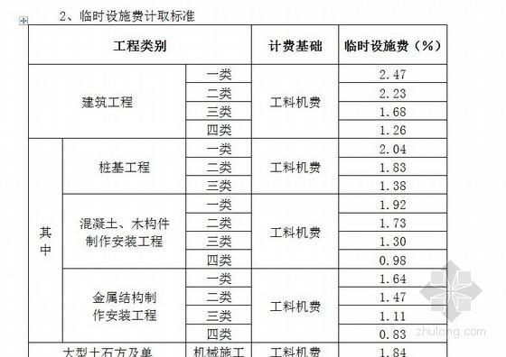 [南昌]建筑工程安全防护、文明施工措施费使用管理办法(计取标准)