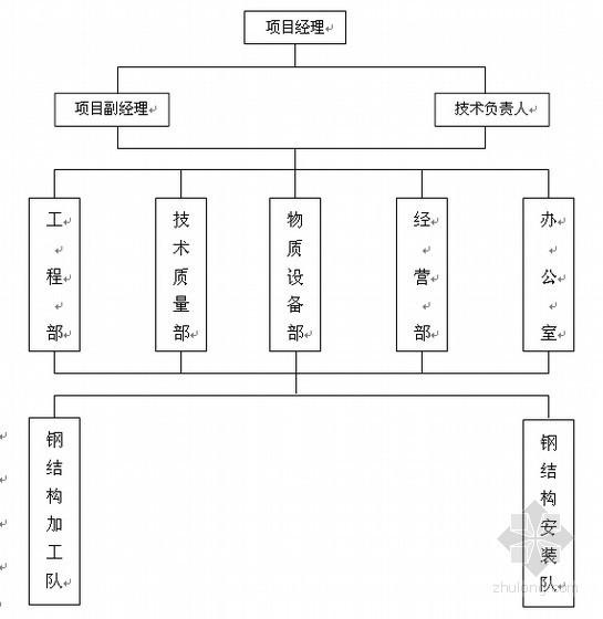 武汉某人行天桥钢结构施工组织设计