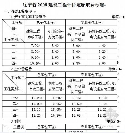 辽宁省2008建设工程计价定额取费标准
