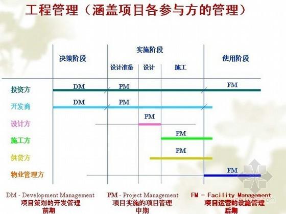 [湖南]建筑工程监理员基础知识培训讲义(含项目管理 附图)