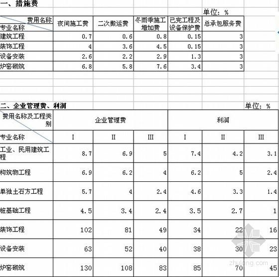 [青岛]定额清单计价取费费率(2012)