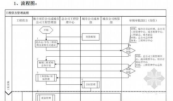 标杆地产工程管理制度及全套表格(700余页)
