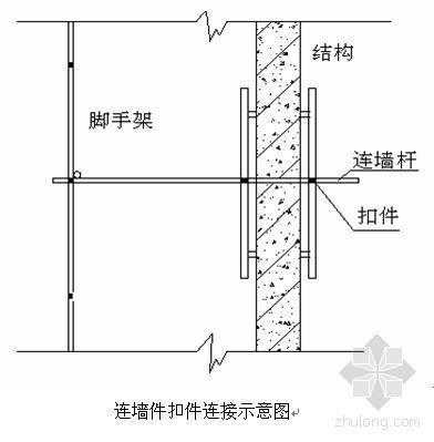 新疆某多层砖混住宅工程脚手架施工方案