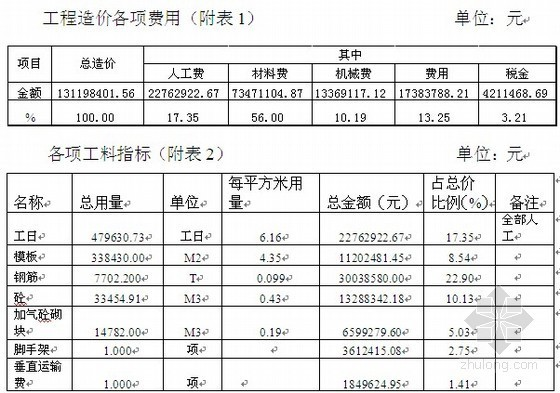 深圳某商业住宅工程造价指标分析(2008年7月)