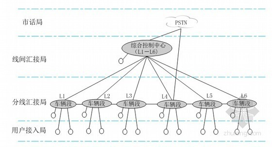 [福建]轨道交通线工程通信系统设计投标文件技术部分A3版336页(附图精美)