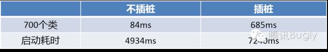 微信Android热补丁实践演进之路_9