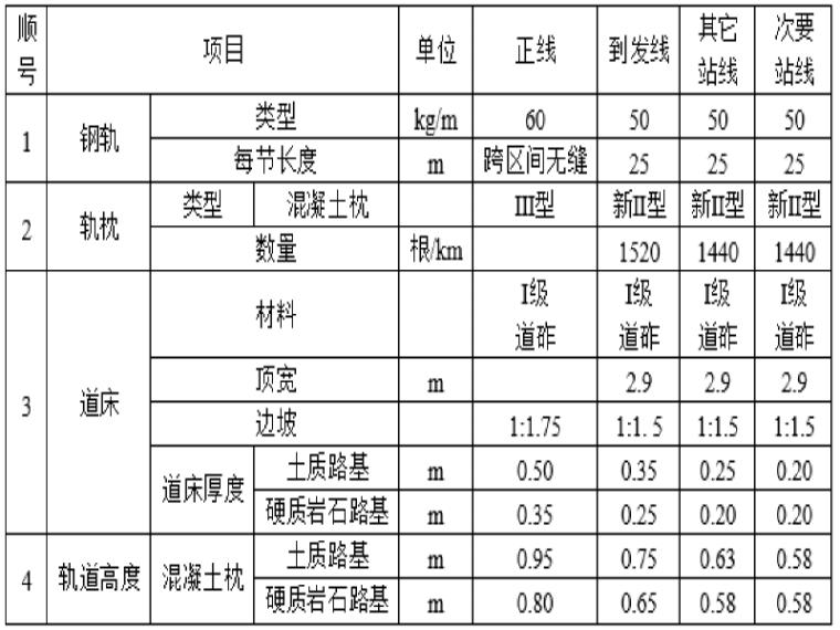 新建铁路蒙陕段站场设计交底说明