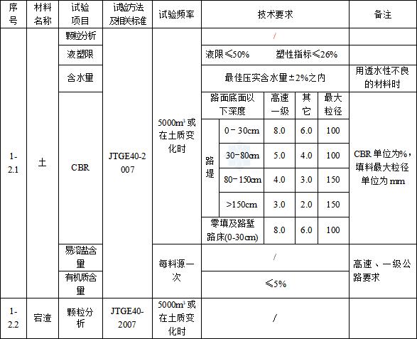 公路试验检测频率一览表(word,43页)