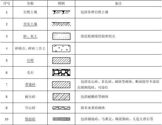 施工图常用符号、图例大全,新手老手都值得看看!_35