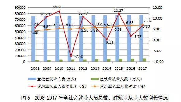2017年建筑业发展统计分析_6