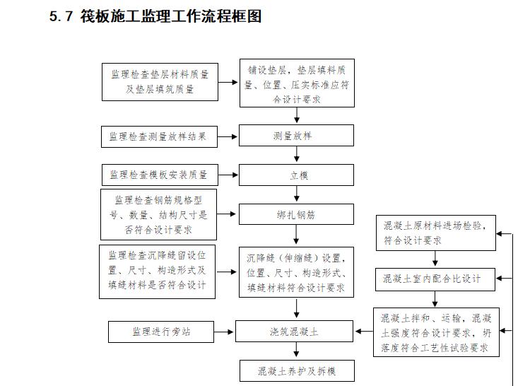 【铁路路基】首件评估监理实施细则(共44页)_14