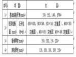 君悦花园混凝土工程施工方案Word版(共34页)