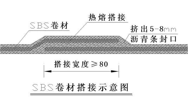 屋面SBS卷材防水详细施工工艺图解及细部做法_18