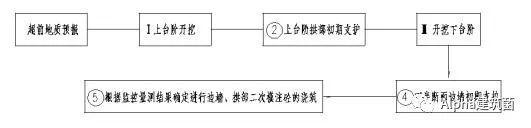 超级整合,隧道施工方案及工艺流程_28