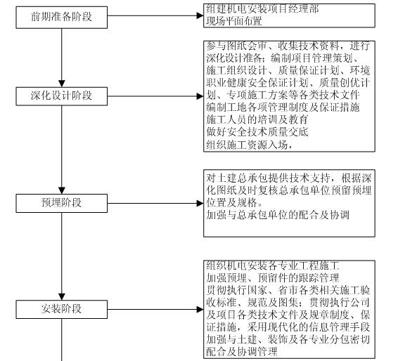商业地产室内机电工程施工组织设计(210页,图文丰富)_9