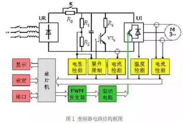 一控二变频器资料下载-一分钟教你看懂变频器结构原理