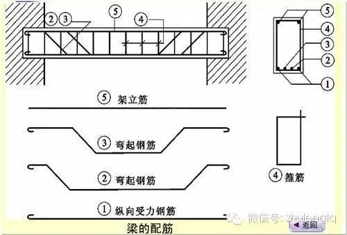 盘点现浇箱梁施工中常见的钢筋问题,超全!_14