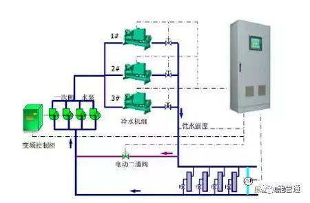 暖通空调节能方案