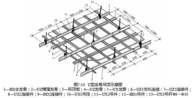 吊顶与隔墙工程施工技术讲解