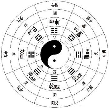 陈益峰:先天八卦的基础含义_5