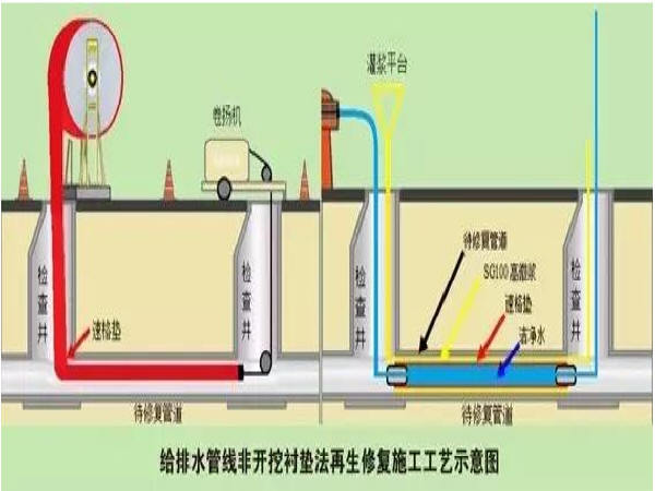 给排水管道非开挖垫衬法再生修复施工新技术