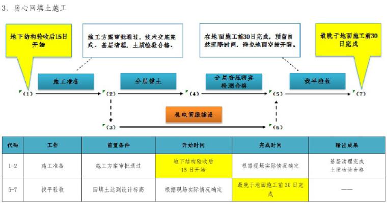 知名企业工程项目管理标准化指导手册(图文丰富)
