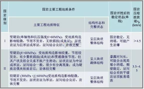 工程勘察中常用岩土工程参数及选用_19