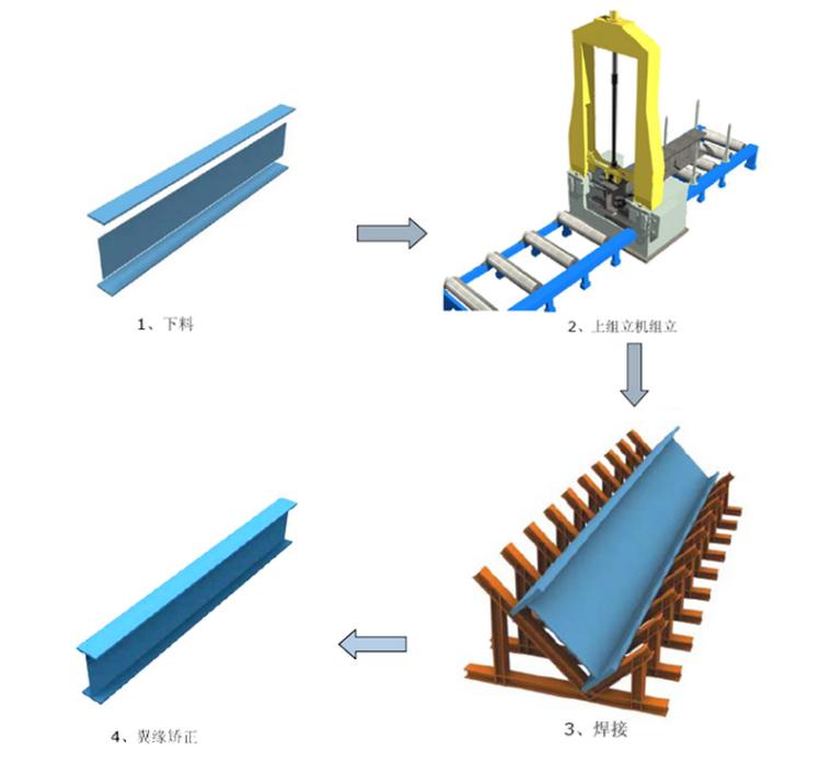 工业仓库仓储工程钢结构工程施工组织设计(232页附图多)