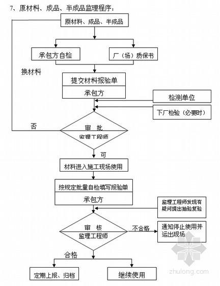 [浙江]知名大学实验室工程监理规划(包含土建工程 水电工程等)