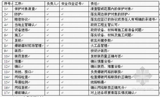 [浙江]矿区生态环境综合治理专项爆破施工方案