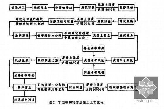 T型刚构转体法施工工艺流程