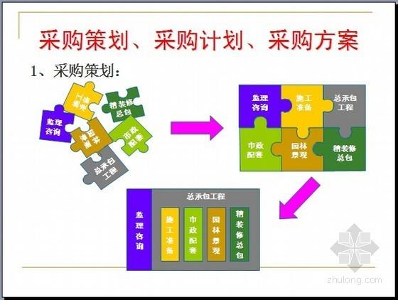 房地产企业采购管理和营销管理模块分析(图表96页)