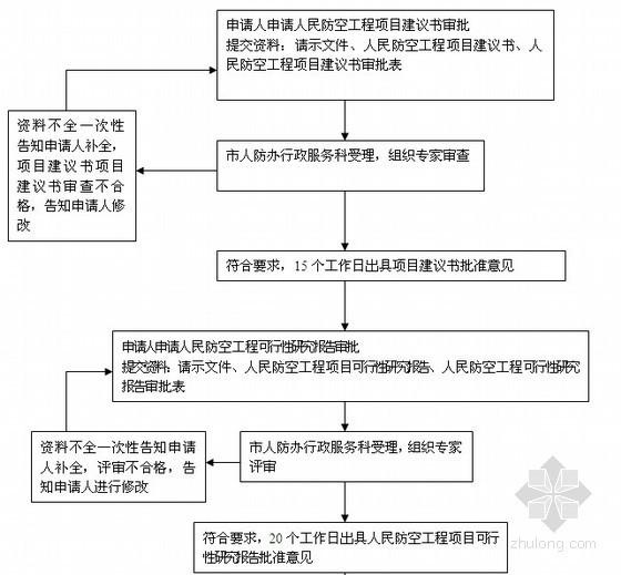 单独修建人民防空工程项目建议书流程图